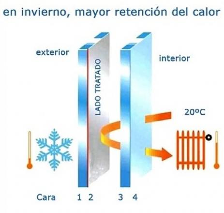 cristales con aislamiento termico reforzado de Climalit plus. invierno